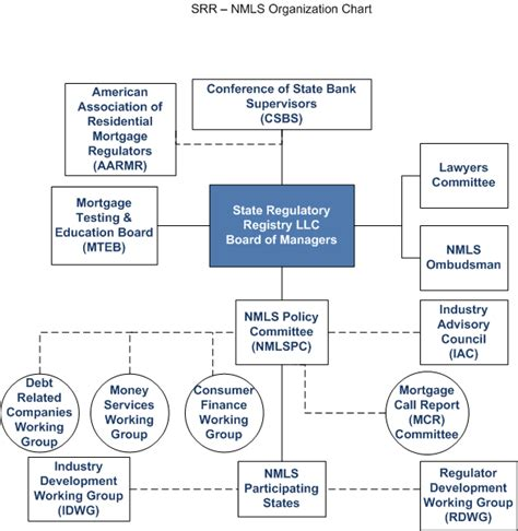 Nmls Background Check Requirements Organizational Chart