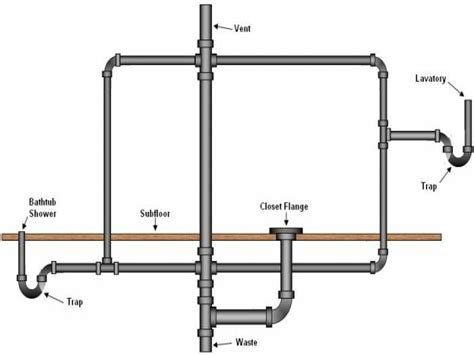 Plumbing Layout For A Bathroom Half Bath Sinks Bathroom Drain Vent Plumbing Diagram Sewer Drains And Vents Bathroom Ideas