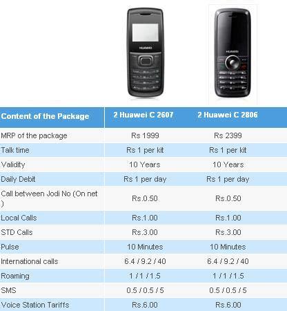 Tata Indicom Address Search Treat From Tata Indicom