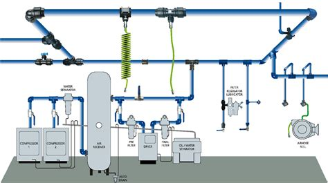 compressed air layout of workshop don t bypass reliability or air quality air industry