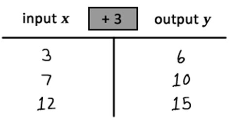 pattern rule that relates the input to the output working with multiplication input output tables study com