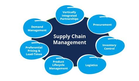Supply Chain Management Notes For Mba Students by Supply Chain Management Scm Is The Management Of The