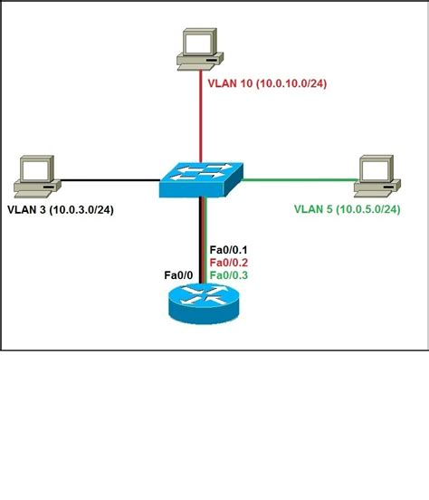 how to configure ip on network configure router on a stick ccna