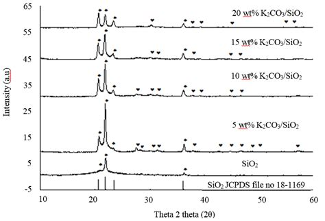 silica x ray diffraction pattern transesterification of palm oil by using silica loaded