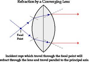 refraction diagram refraction free engine image for