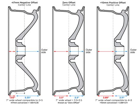 wheel backspacing diagram wheel offset explained how to determine wheel offset