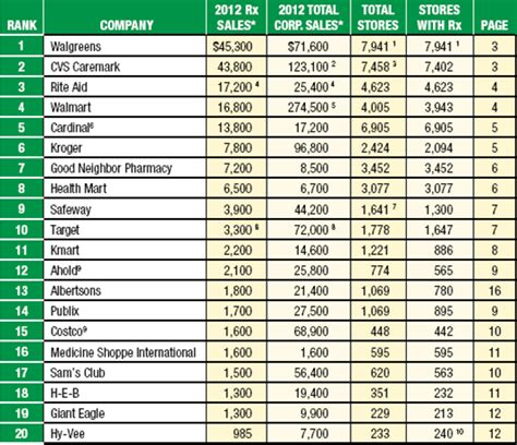 the official uk top 20 01 04 2012 channels the top 50 retail pharmacies according to store news