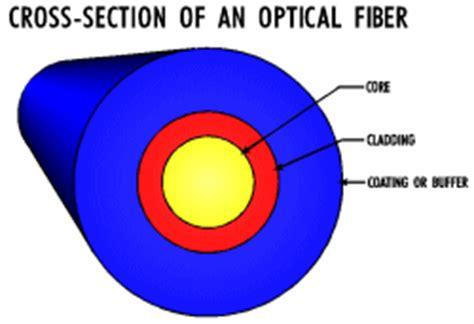 basics of fiber optic communications