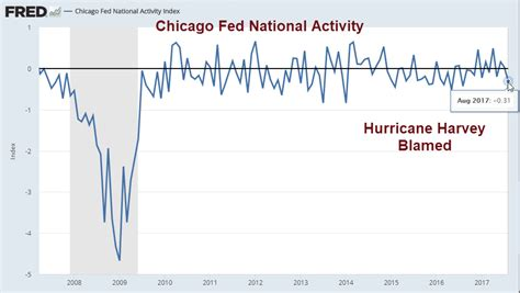 K Fed In Chicago Searches For 2 by Curious Results Hurricane Harvey Impacts National
