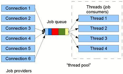java tutorial threadpoolexecutor thread pools in java