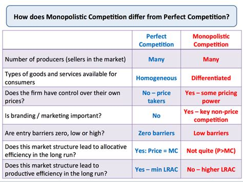 section 3 monopolistic competition and oligopoly answers image gallery imperfect competition exles