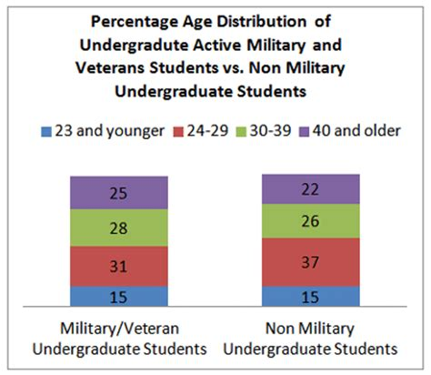 Average Grades Part Time Versus Time Mba Students by Veterans And College