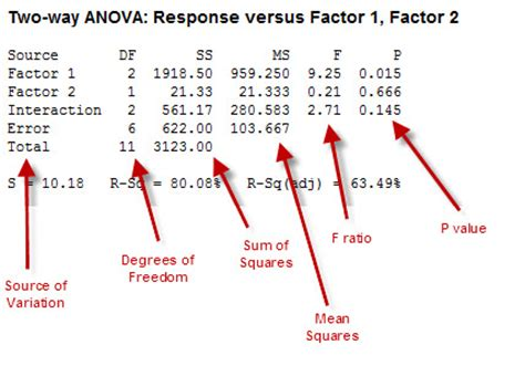 understanding anova by looking at your household budget