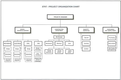 project management organization chart template project management organizational chart andromedar info