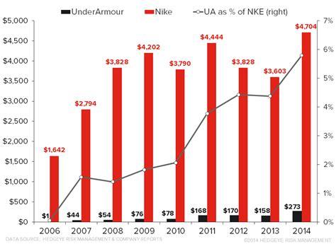 Endorsement Letter Ust Nike Vs Armour Dive Into Endorsements
