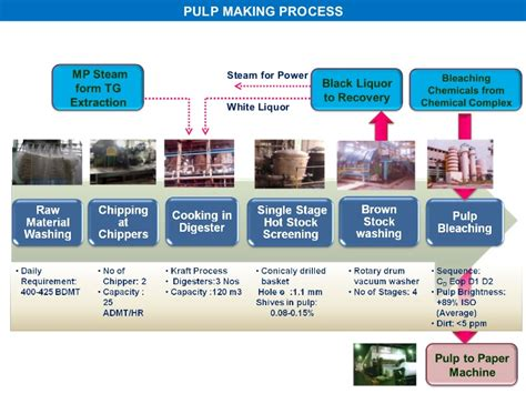 Paper Process - all about paper process