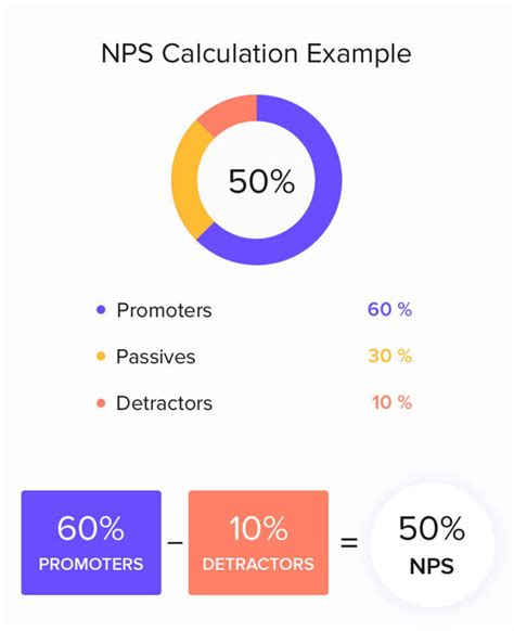 net promoter score survey template nps spreadsheet template spreadsheet downloa nps