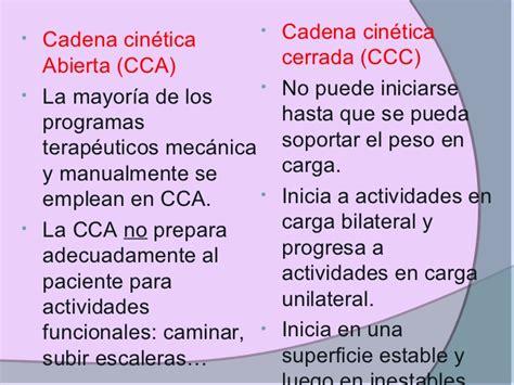 ejercicios resistidos - Cadenas Cineticas Indicaciones