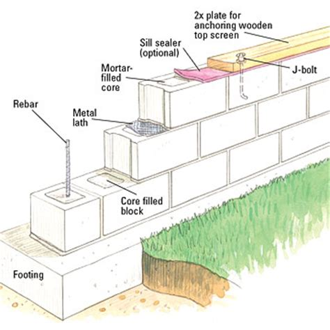 cinder block building plans building a concrete block wall building masonry walls
