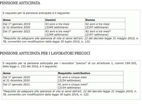 anticipo mobilitã inps pensioni requisiti per quella anticipata dal 1 176 gennaio