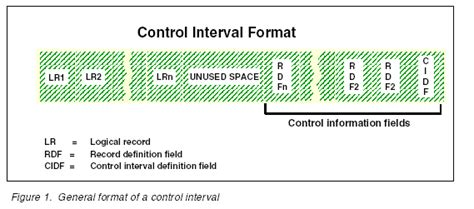 format date interval php what is control interval