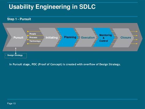 Usability Engineer by Usability Engineering Process Flow Model Sivaprasath Selvaraj