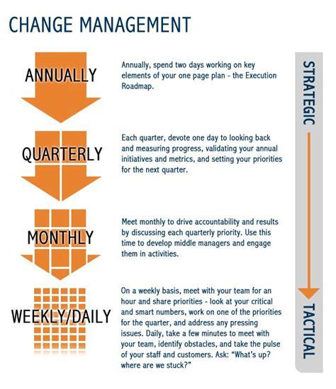 Change Management Infographic Changemanagement Change Management Pinterest Change Culture Change Plan Template