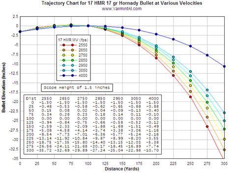 17 hmr ballistics and trajectory 3100 fps 17hmr load page 3 rimfirecentral com forums