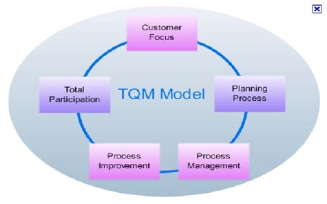 Mba Total Quality Management Syllabus by Total Quality Management Definition Of Total Quality