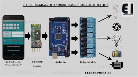 android home automation android based home automation with arduino
