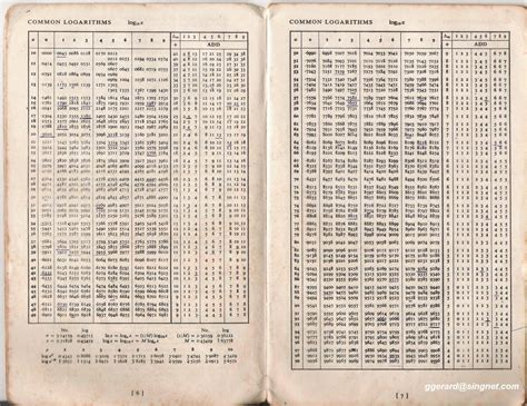 how to generate logarithmic trigonometric tables in