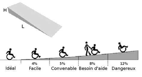 Chaise De Toilette Pour Handicapé by Quelques Liens Utiles