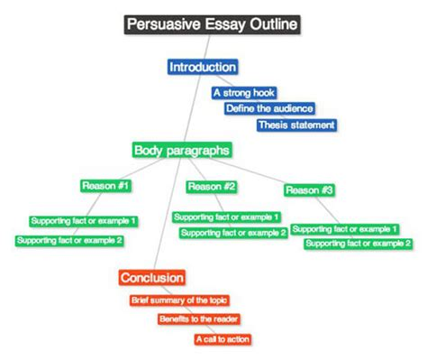 writing an introductory paragraph for persuasive essay