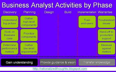 Analysis Pattern Of Business Activity Is Responsibility Of   from start to end the project and the business analyst