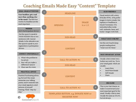 Coaching Email Template Fundraising Coaching Emails Made Easy Mandyoneill