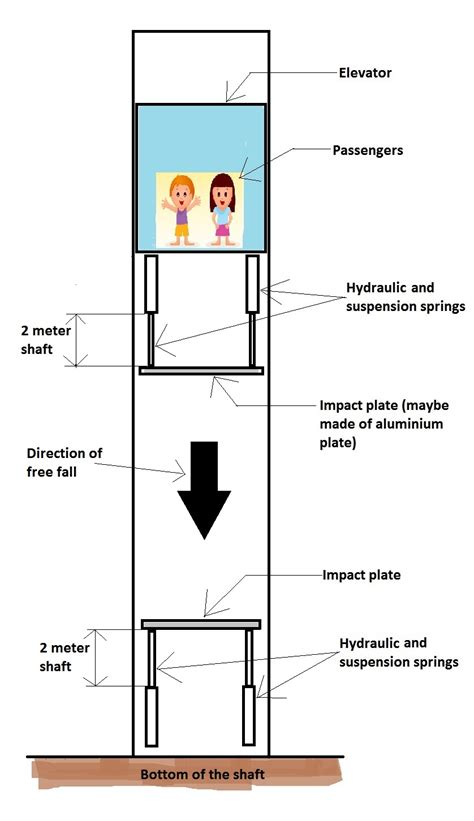 hydraulic lift section impact safety hydraulic and suspension springs for free