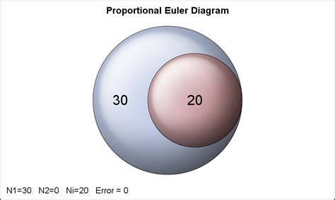 proportional diagram proportional euler diagram graphically speaking