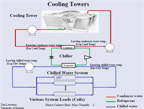 chiller refrigeration cycle diagram chiller and cooling tower diagram pictures to pin on