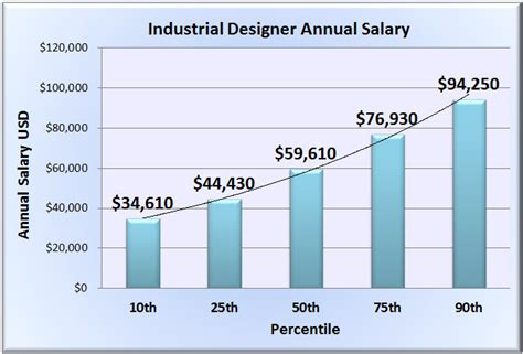 industrial designer salary wages in 50 u s states
