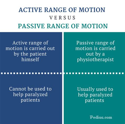 The Difference Between A Passive Difference Between Active And Passive Range Of Motion