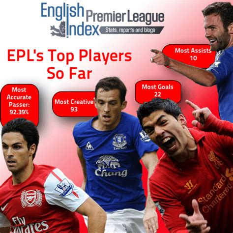 epl best players epl top players so far goal scorers creativity passers