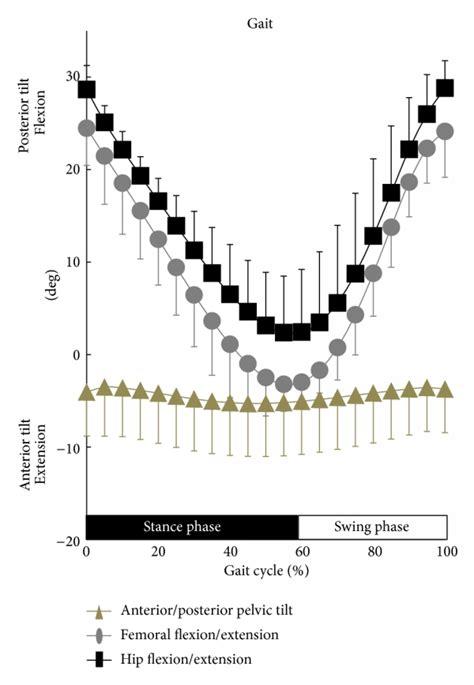 anteriorposterior pelvic tilt  femoral  hip flexionextension  scientific