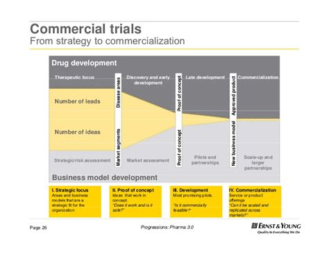 commercial model pharmaceutical commercial trials from strategy to
