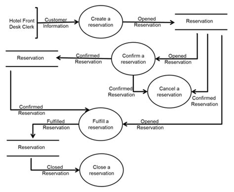 data flow diagram entity verifying use cases data flow diagrams entity