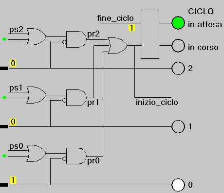 simboli porte logiche logica sequenziale electroyou