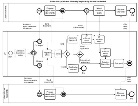 bpmn application admission using business process model and