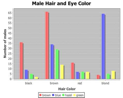 hair eye color statistics us statistics data sorcery with clojure