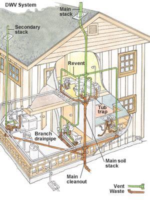 understanding  drain waste vent system plumbing