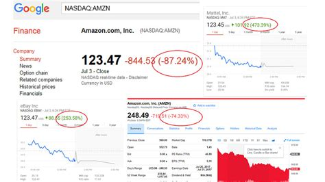 amazon yahoo finance finance sites erroneously show amazon apple other stocks