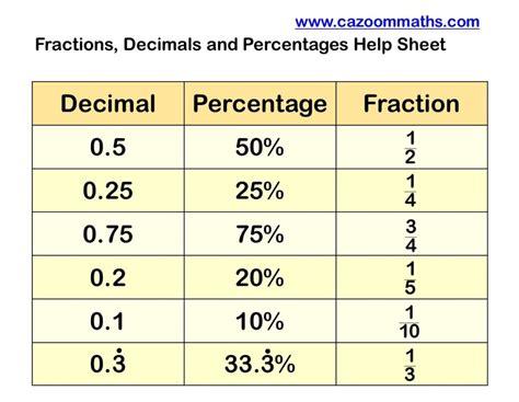 maths percentages worksheets worksheet mogenk paper works
